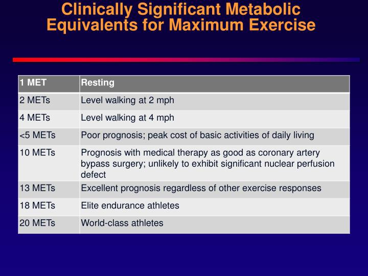 Clinically Significant Metabolic Equivalents for Maximum Exercise