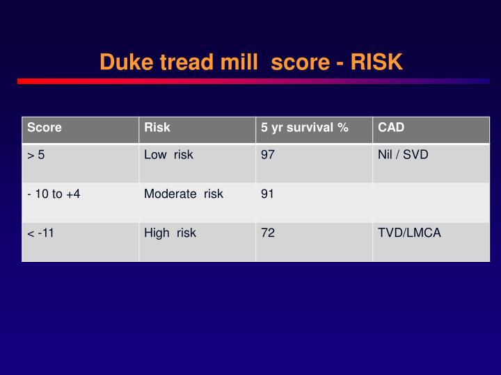 Duke tread mill  score - RISK