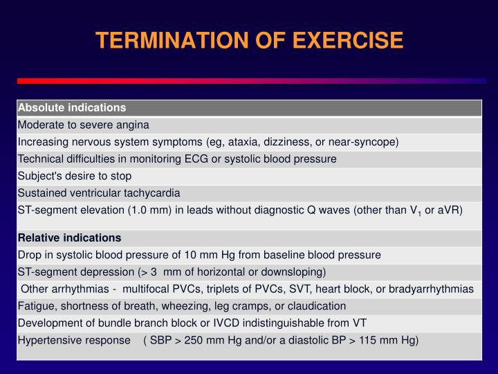 TERMINATION OF EXERCISE