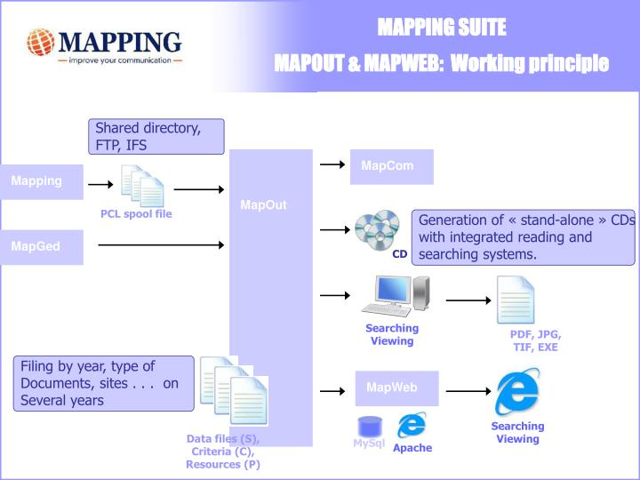 MapGed
