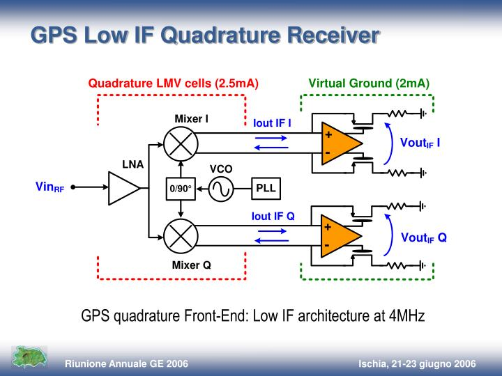 GPS Low IF Quadrature Receiver