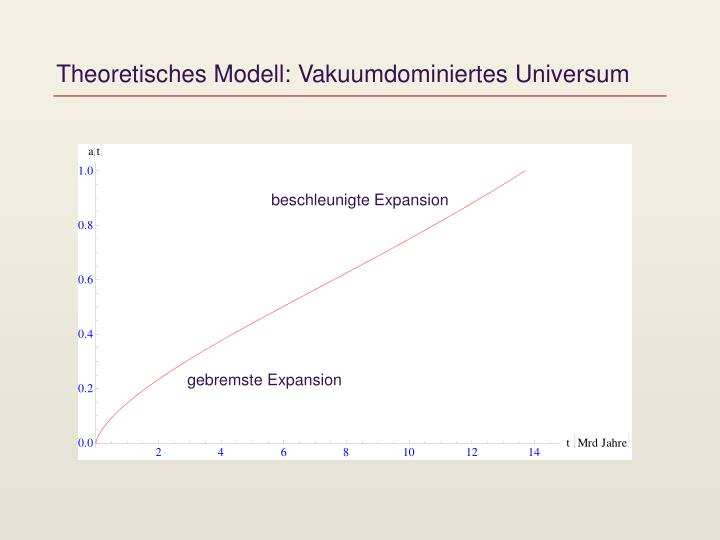 Theoretisches Modell: Vakuumdominiertes Universum