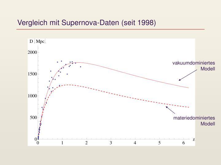 Vergleich mit Supernova-Daten (seit 1998)