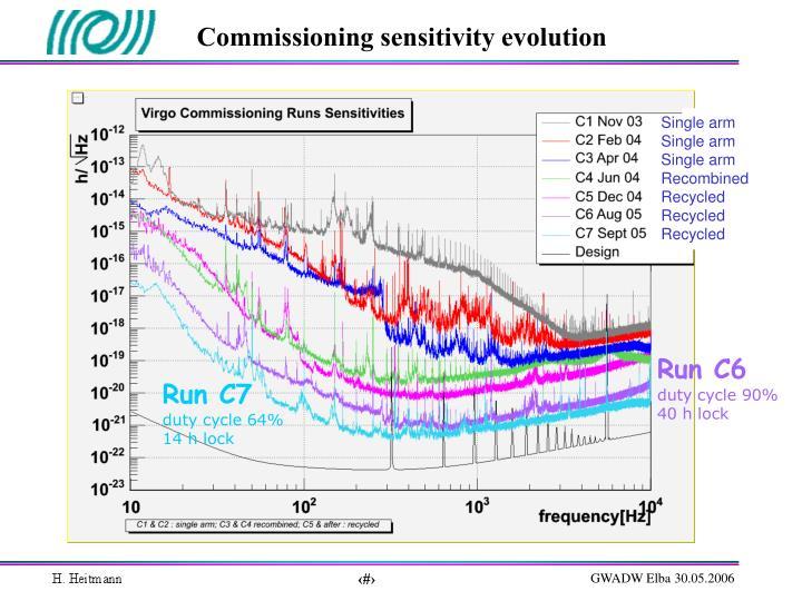 Commissioning sensitivity evolution