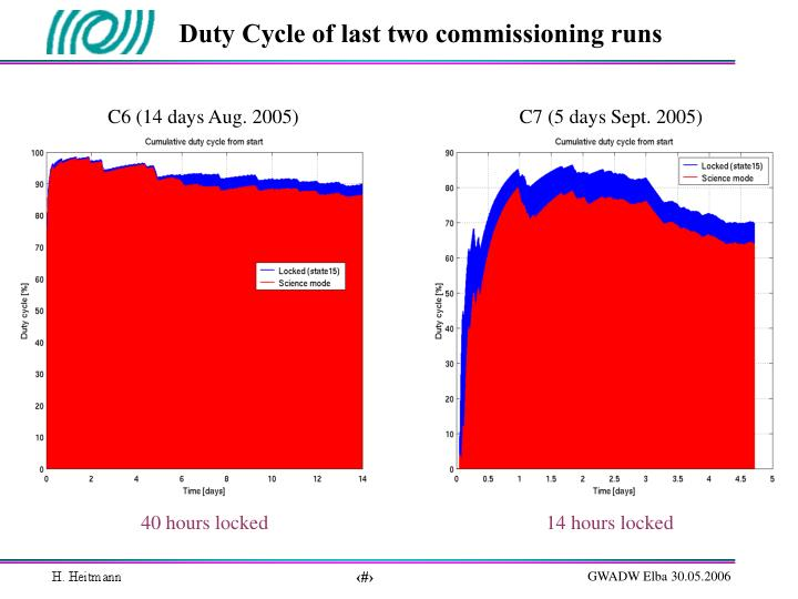 Duty Cycle of last two commissioning runs