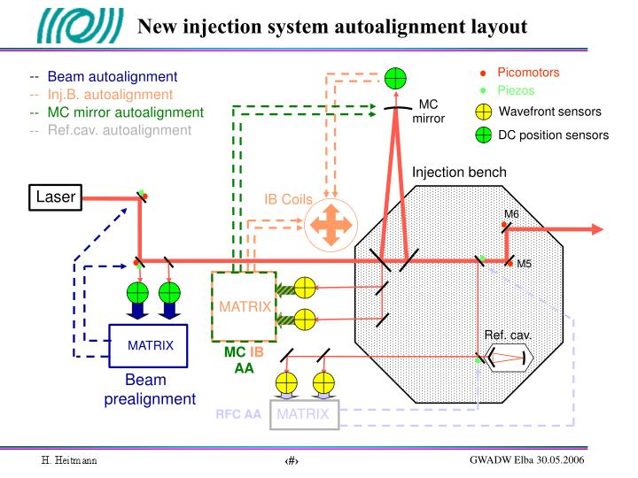 New injection system autoalignment layout