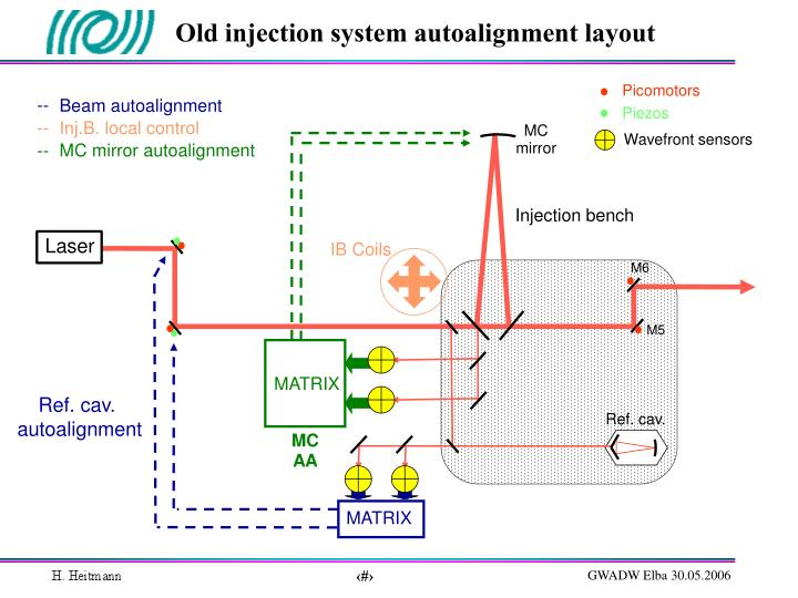 Old injection system autoalignment layout