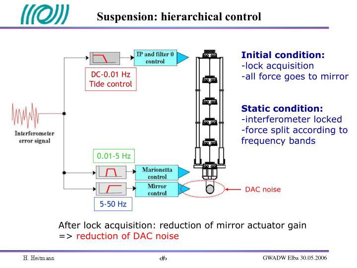 Suspension: hierarchical control