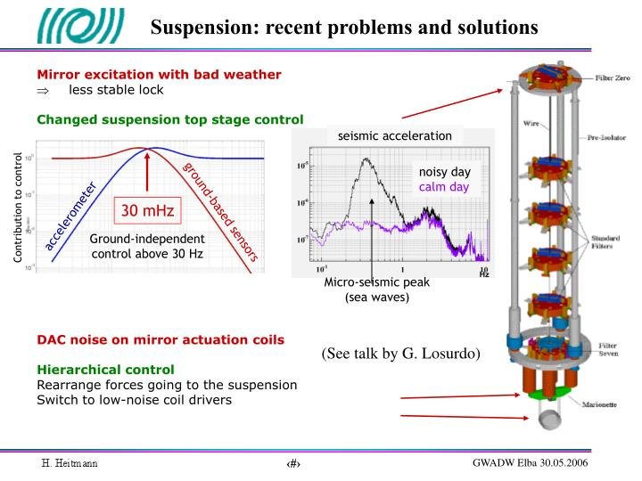 Suspension: recent problems and solutions