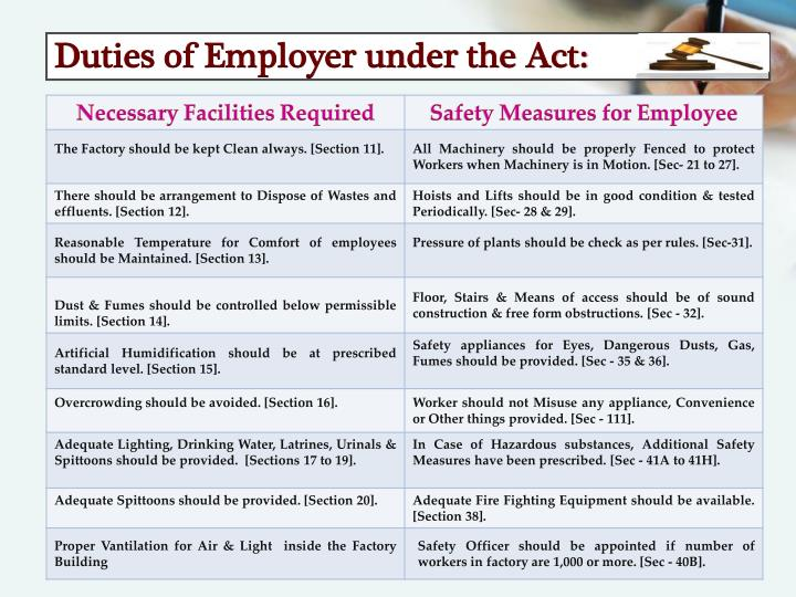Duties of Employer under the Act: