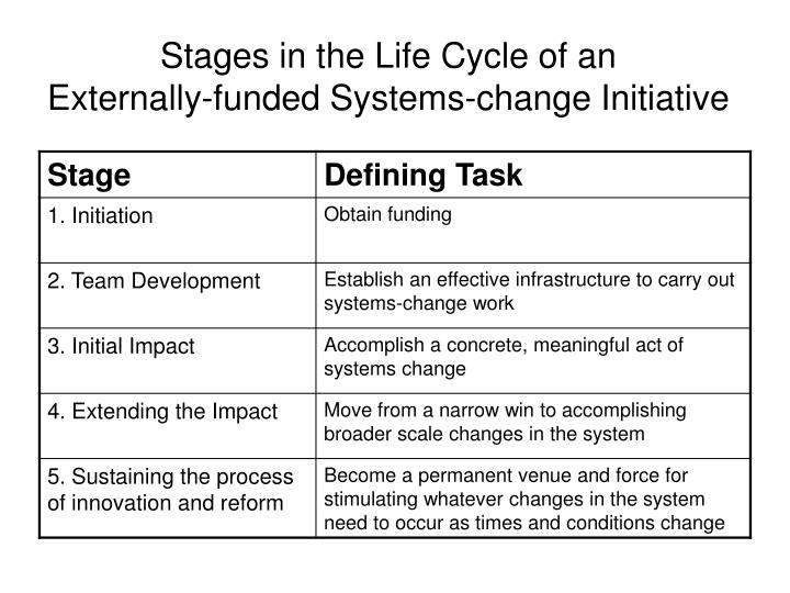 Stages in the Life Cycle of an