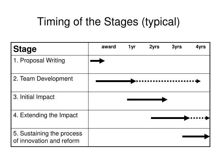 Timing of the Stages (typical)