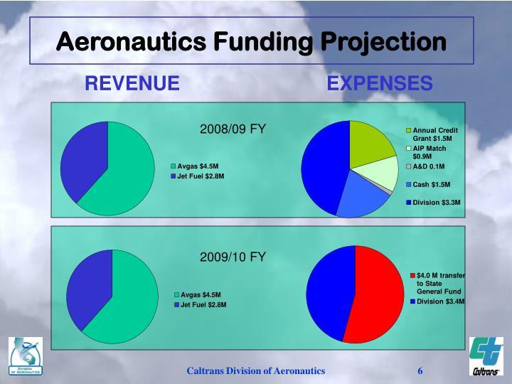 Aeronautics Funding Projection