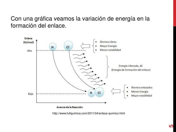 Con una gráfica veamos la variación de energía en la formación del enlace.