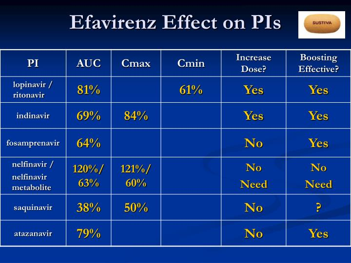 Efavirenz Effect on PIs