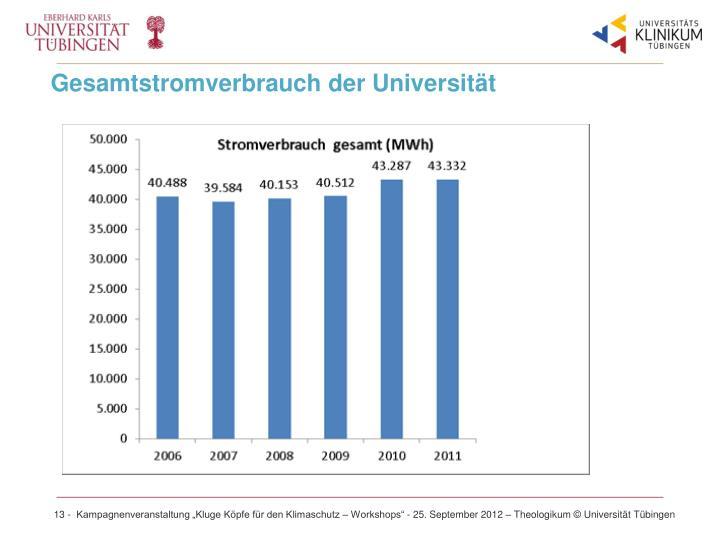 Gesamtstromverbrauch der Universität