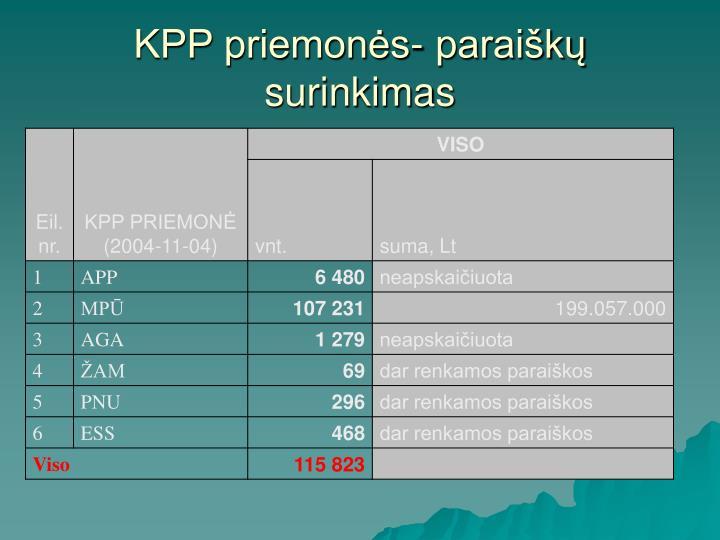 KPP priemonės- paraiškų surinkimas