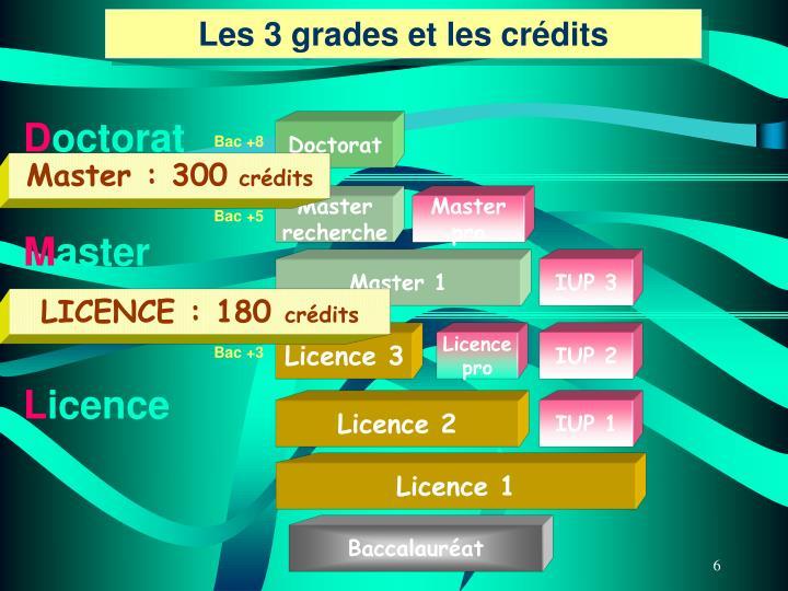 Les 3 grades et les crédits