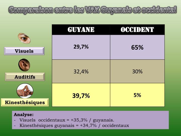 Comparaison entre les VAK Guyanais et occidental