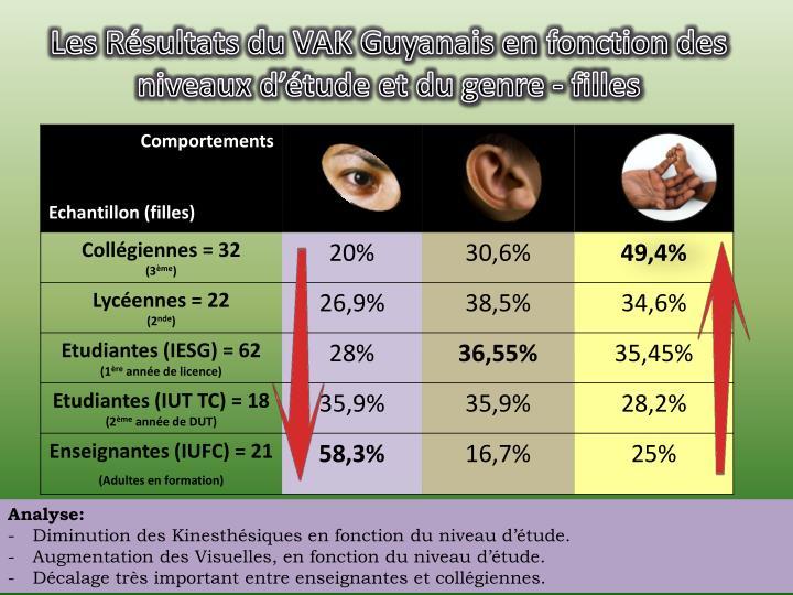 Les Résultats du VAK Guyanais en fonction des niveaux d'étude et du genre - filles