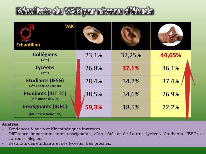 Résultats du VAK par niveau d'étude