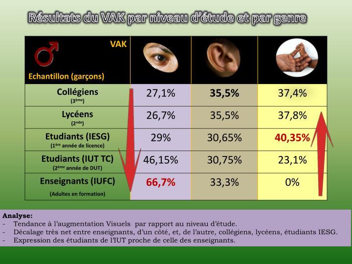 Résultats du VAK par niveau d'étude et par genre
