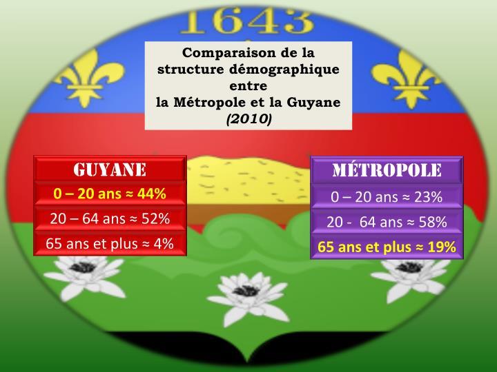 Comparaison de la structure démographique entre