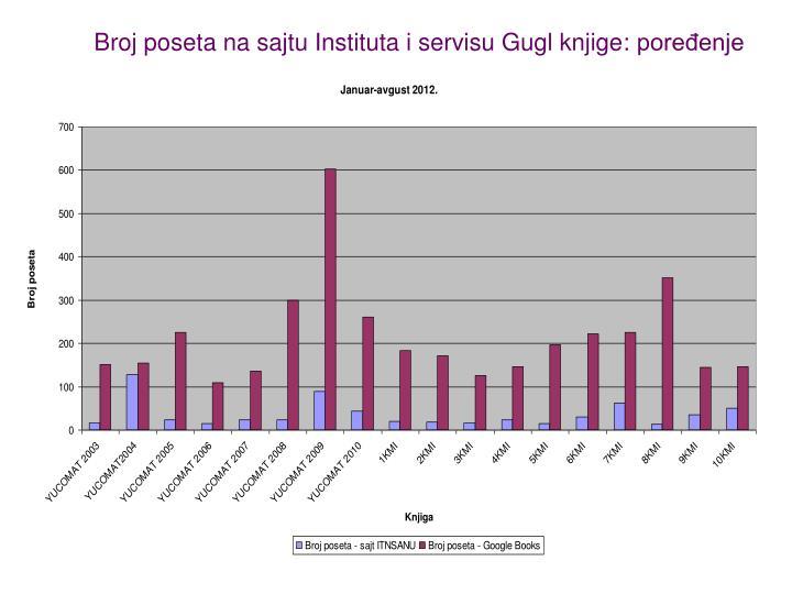 Broj poseta na sajtu Instituta i servisu Gugl knjige: