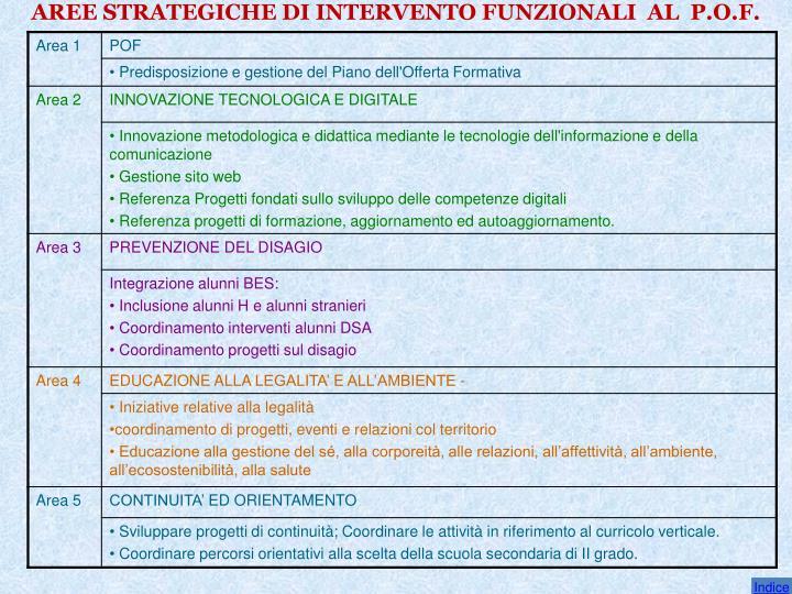 AREE STRATEGICHE DI INTERVENTO FUNZIONALI  AL  P.O.F.