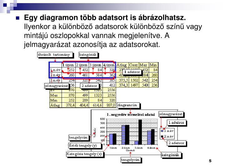 Egy diagramon több adatsort is ábrázolhatsz.