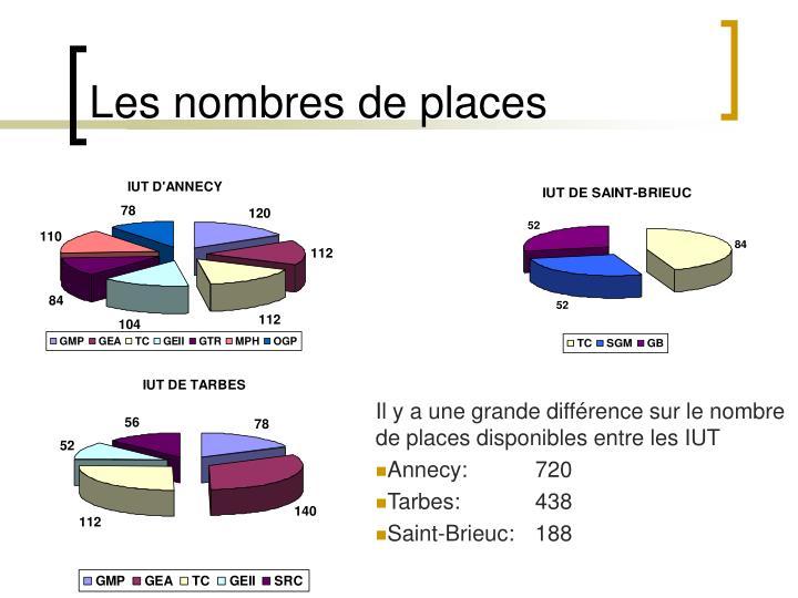 Les nombres de places