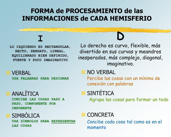 FORMA de PROCESAMIENTO de las INFORMACIONES de CADA HEMISFERIO