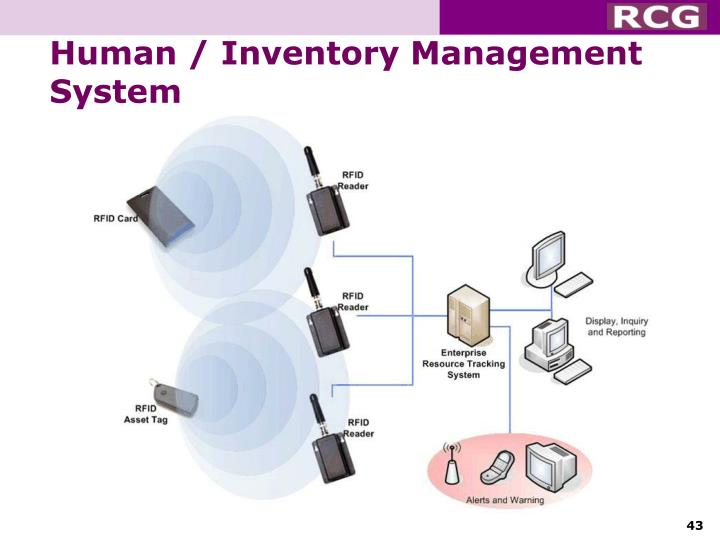 Human / Inventory Management System