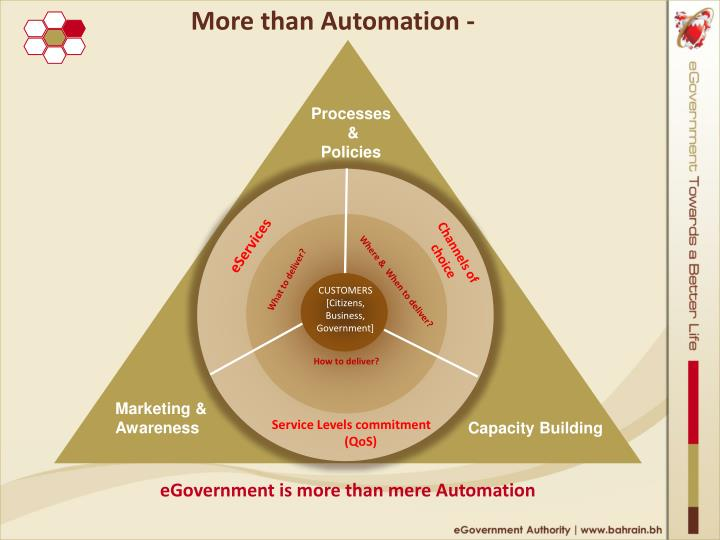 More than Automation -