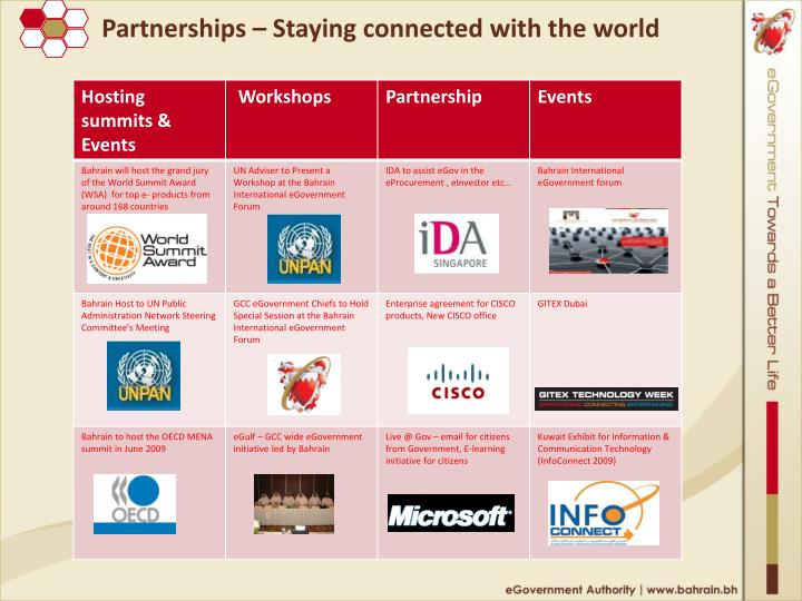 Partnerships – Staying connected with the world