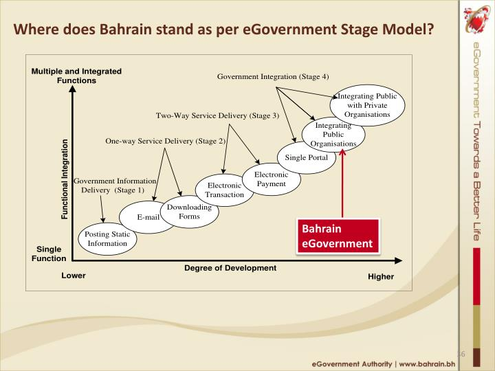 Where does Bahrain stand as per eGovernment Stage Model?