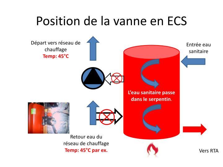 Position de la vanne en ECS