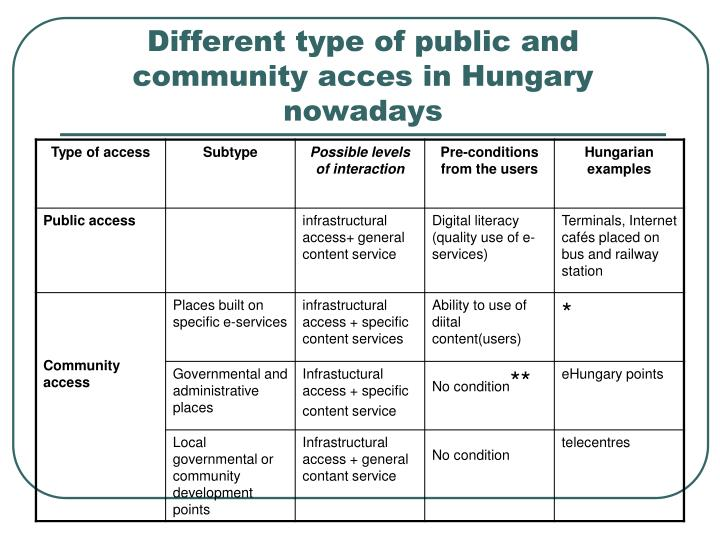 Different type of public and community acces in Hungary nowadays