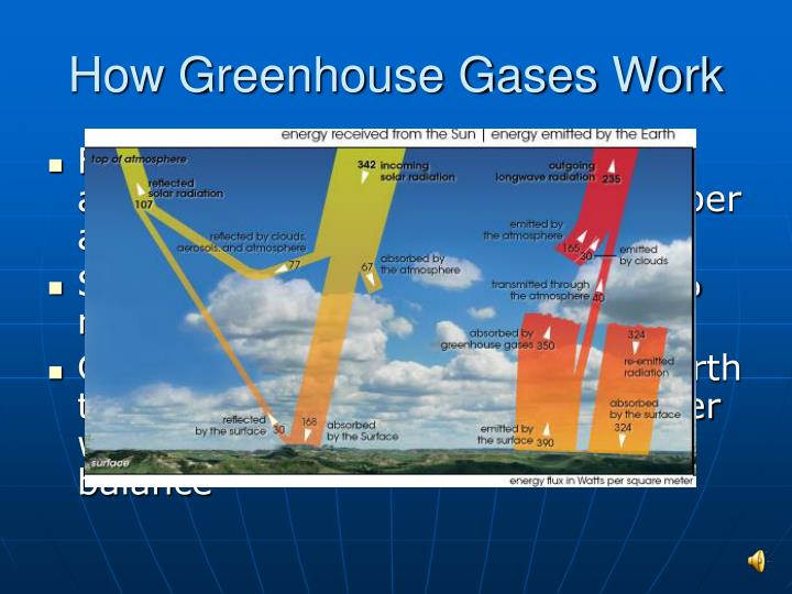 How Greenhouse Gases Work