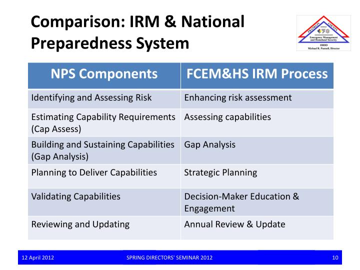 Comparison: IRM & National Preparedness System