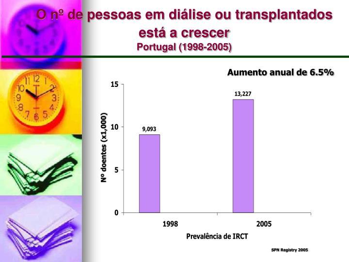 O nº de pessoas em diálise ou transplantados está a crescer