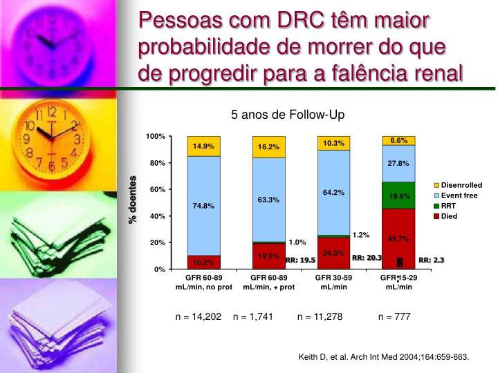 Pessoas com DRC têm maior probabilidade de morrer do que de progredir para a falência renal