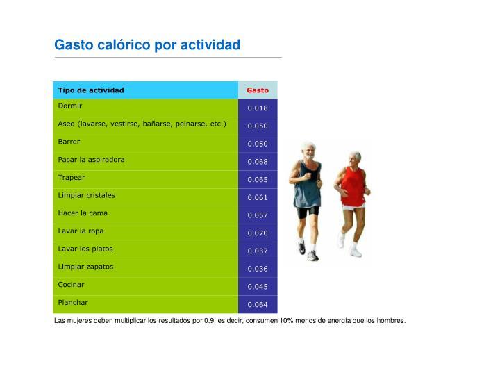 Gasto calórico por actividad