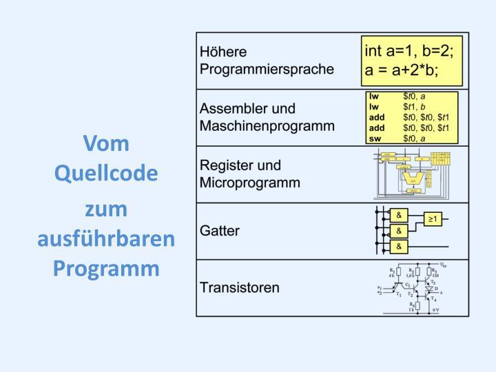 Vom Quellcode