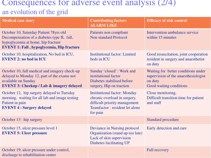 Consequences for adverse event analysis (2/4)