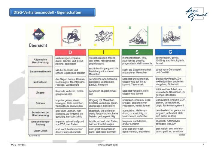 DISG-Verhaltensmodell - Eigenschaften