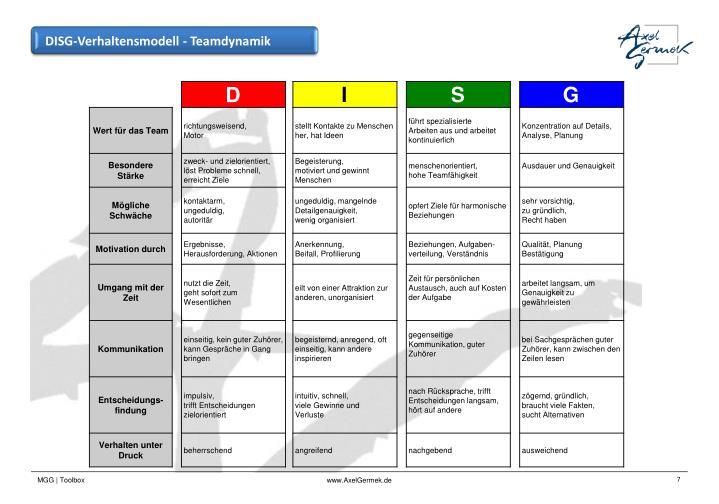 DISG-Verhaltensmodell - Teamdynamik