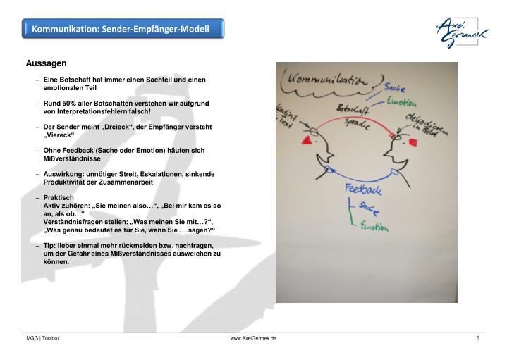 Kommunikation: Sender-Empfänger-Modell