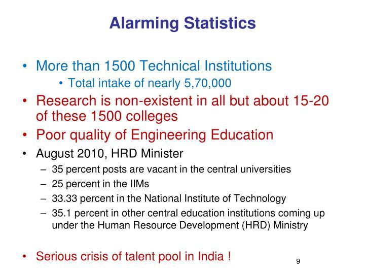 Alarming Statistics