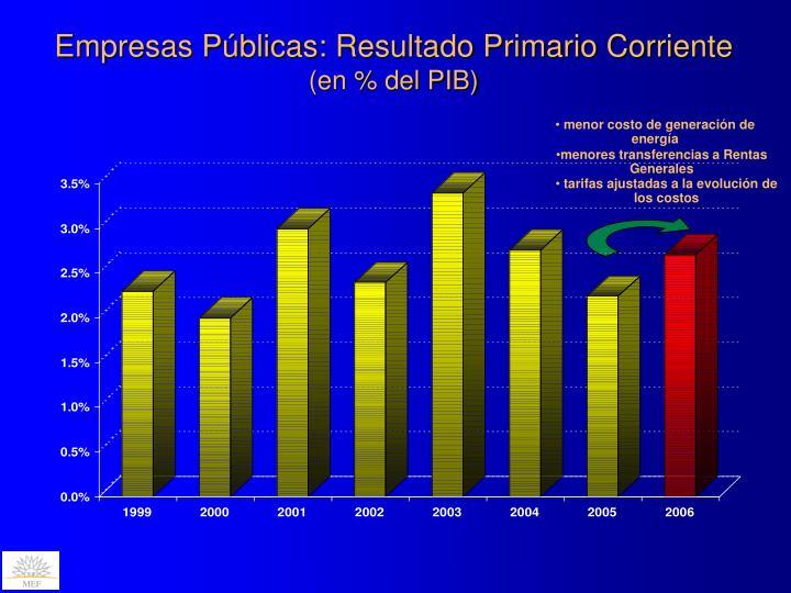 Empresas Públicas: Resultado Primario Corriente